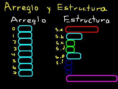 arreglo y estructura